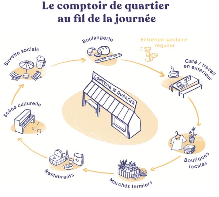 Mettre en valeur les commerces locaux : le comptoir de quartier au fil de la journée ©La Pépinière