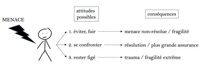 Attitudes possibles face à une menace et leurs conséquences.